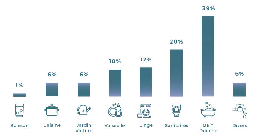 graphique de répartition des dépenses en eau