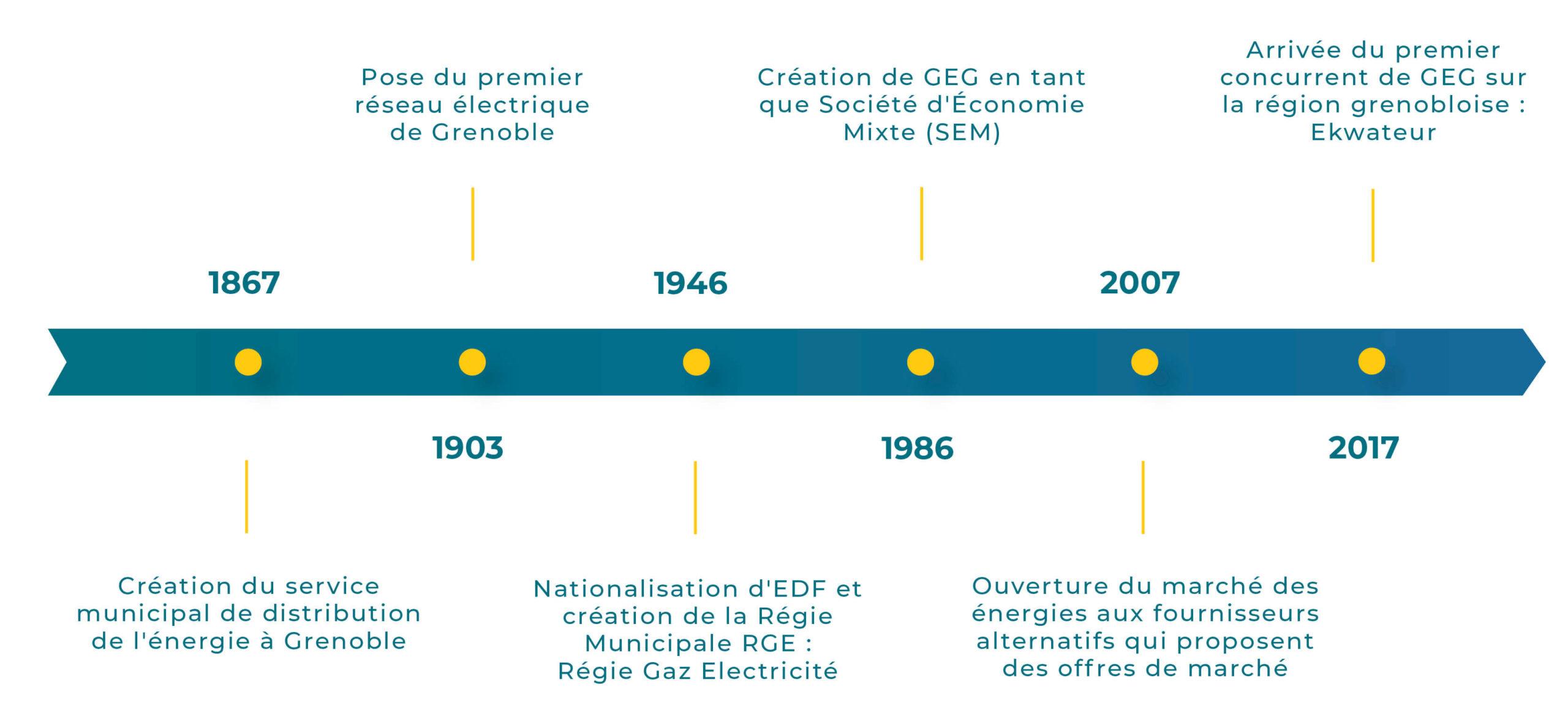 Historique de l'électricité à Grenoble