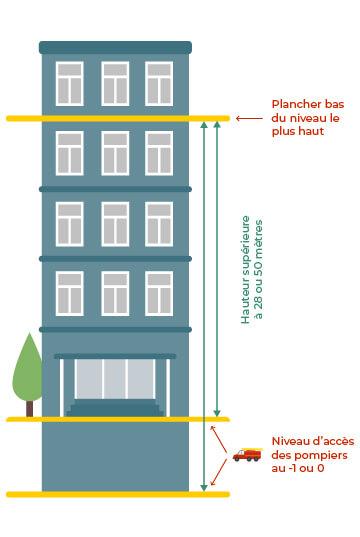 Caractéristiques des immeubles grande hauteur